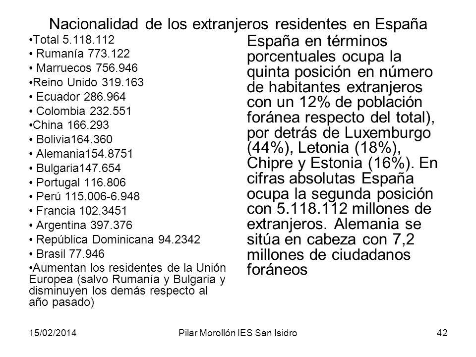 Nacionalidad de los extranjeros residentes en España