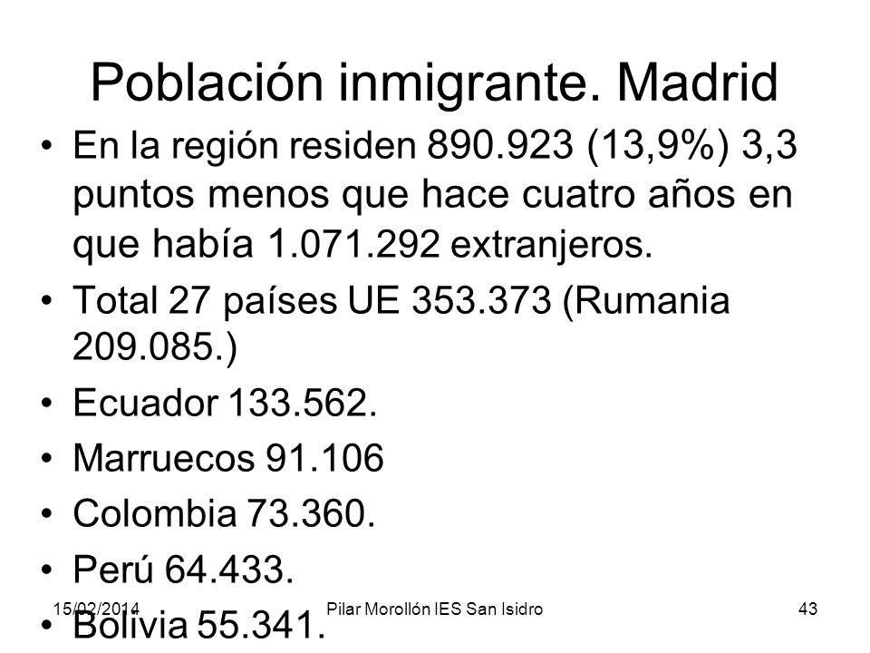 Población inmigrante. Madrid
