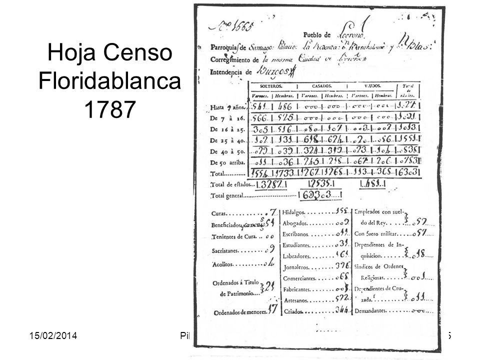 Hoja Censo Floridablanca 1787