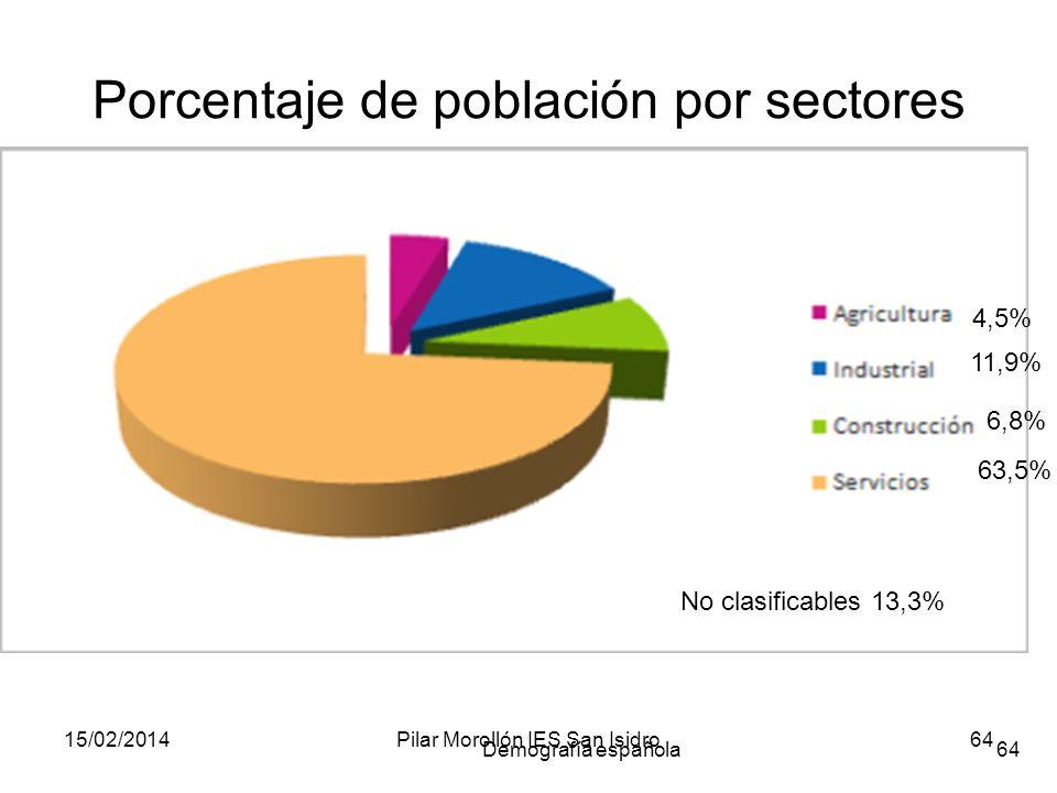 Porcentaje de población por sectores