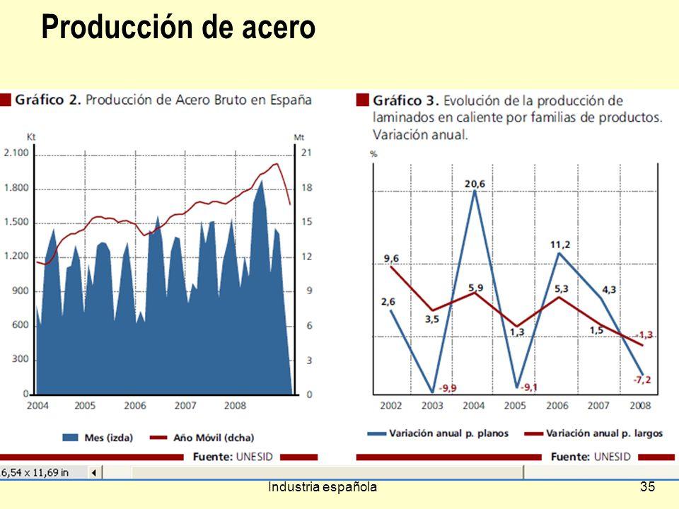 Producción de acero Industria española