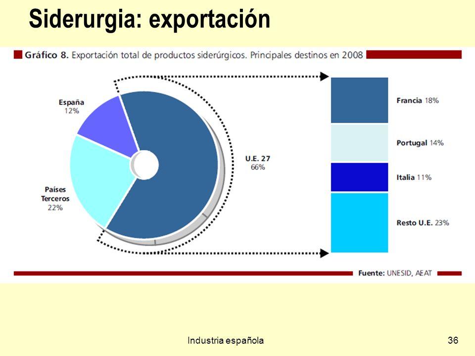 Siderurgia: exportación