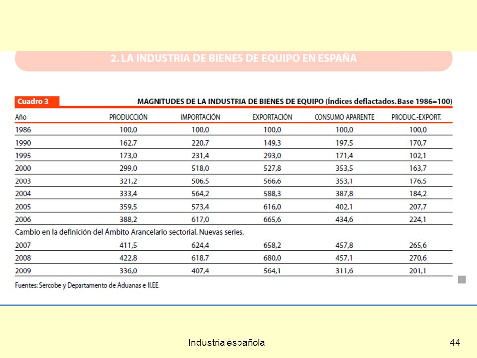 Industria española