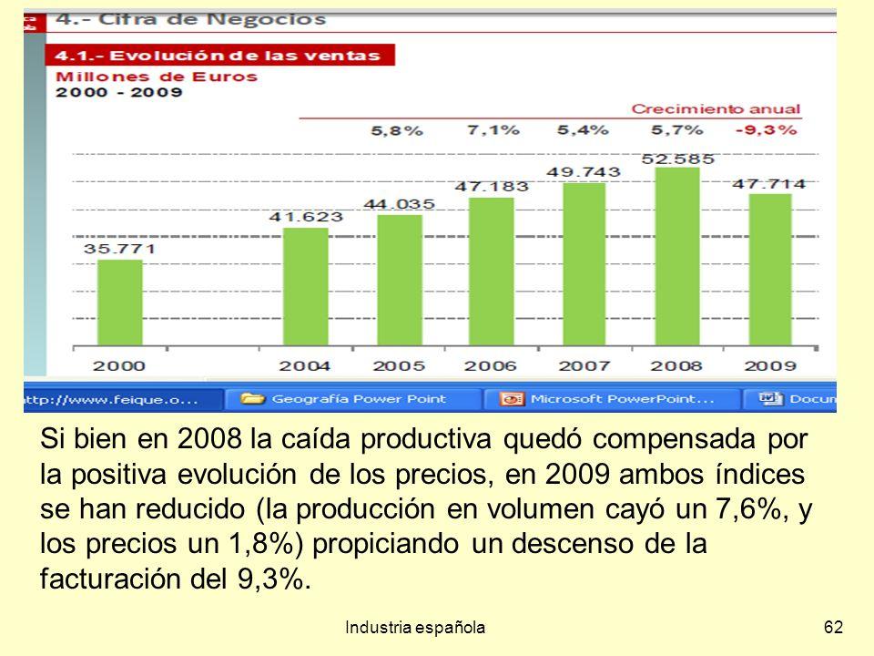 Si bien en 2008 la caída productiva quedó compensada por la positiva evolución de los precios, en 2009 ambos índices se han reducido (la producción en volumen cayó un 7,6%, y los precios un 1,8%) propiciando un descenso de la facturación del 9,3%.