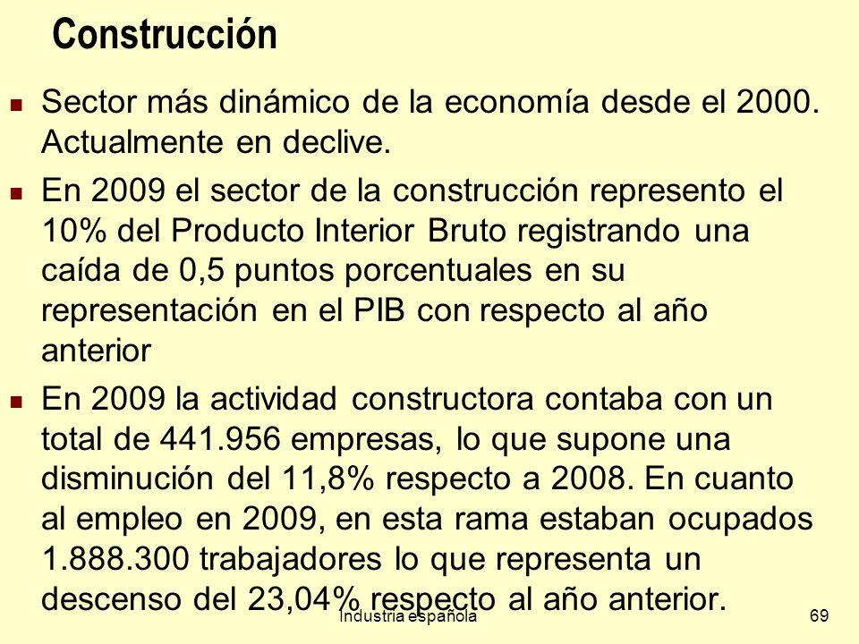Construcción Sector más dinámico de la economía desde el 2000. Actualmente en declive.