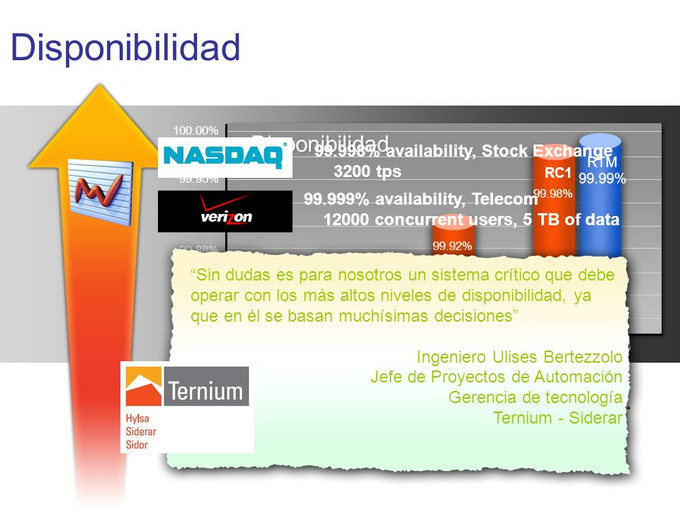 Disponibilidad Disponibilidad Confiabilidad: Windows Server 2003…
