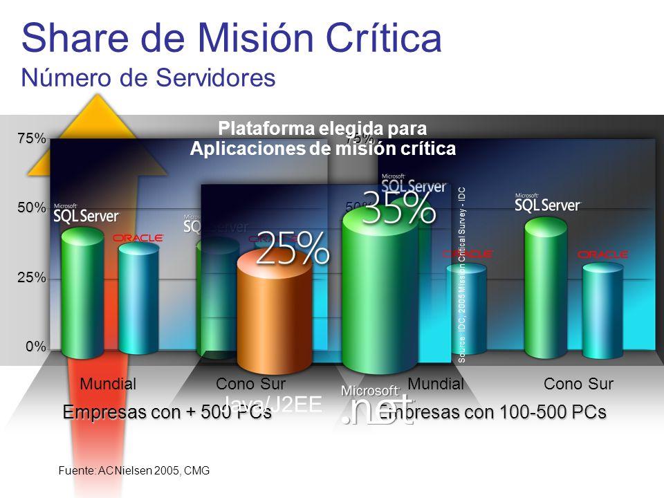 Share de Misión Crítica Número de Servidores