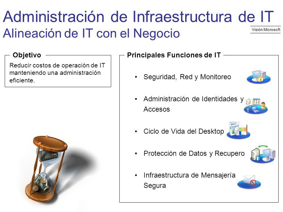 Administración de Infraestructura de IT Alineación de IT con el Negocio