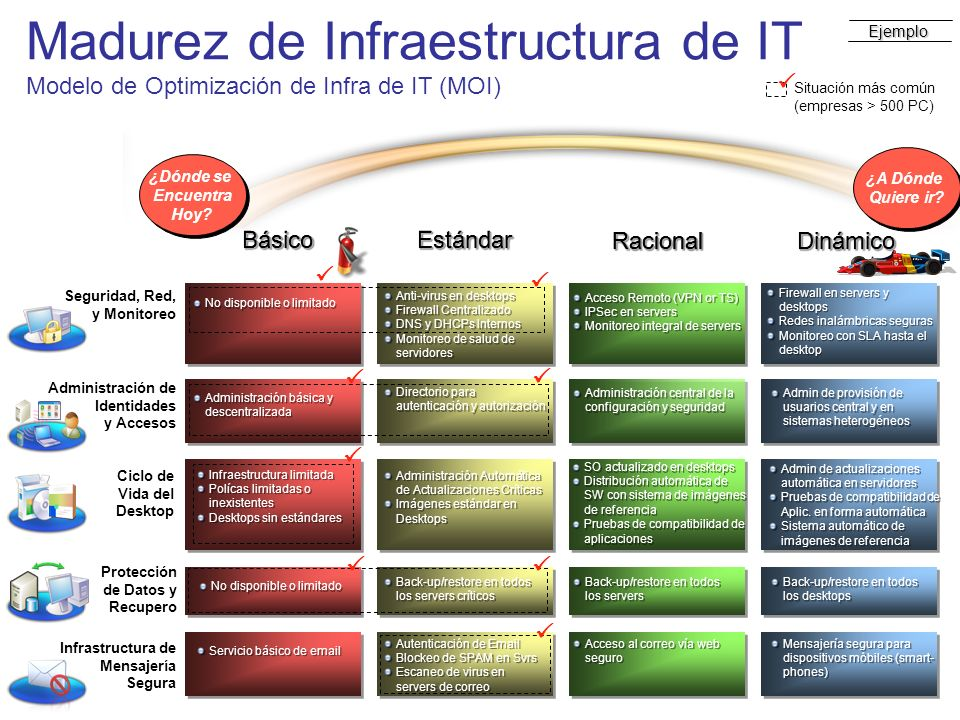 Madurez de Infraestructura de IT Modelo de Optimización de Infra de IT (MOI)