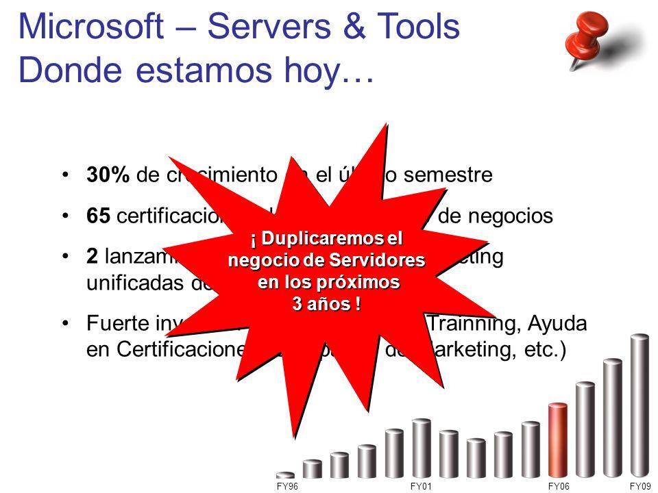 Microsoft – Servers & Tools Donde estamos hoy…