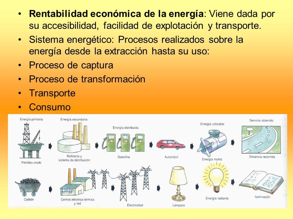 Rentabilidad económica de la energía: Viene dada por su accesibilidad, facilidad de explotación y transporte.