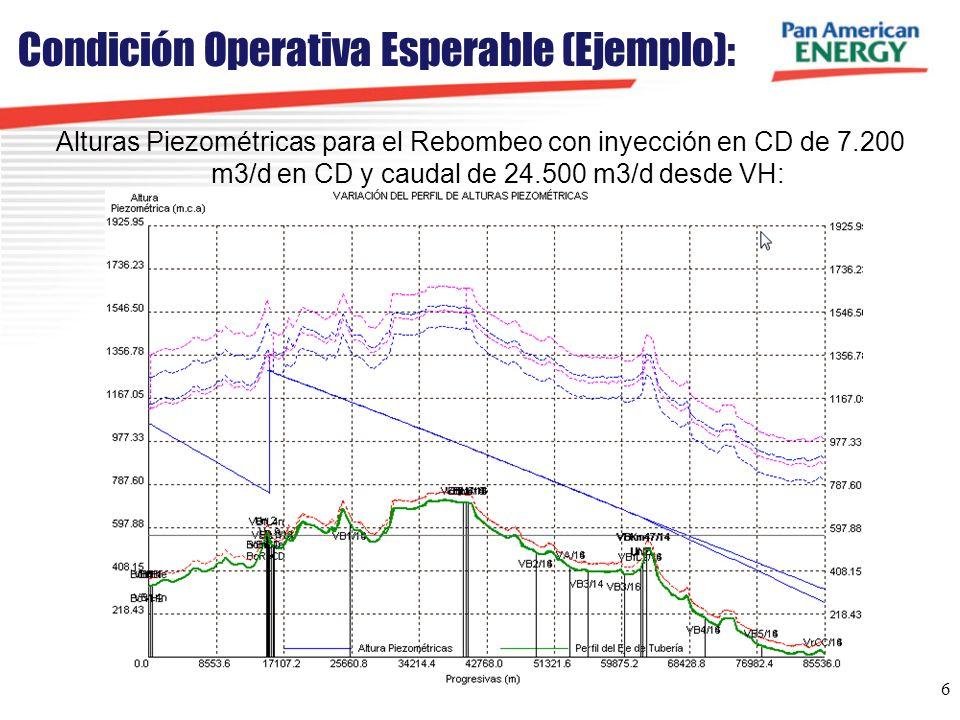 Condición Operativa Esperable (Ejemplo):