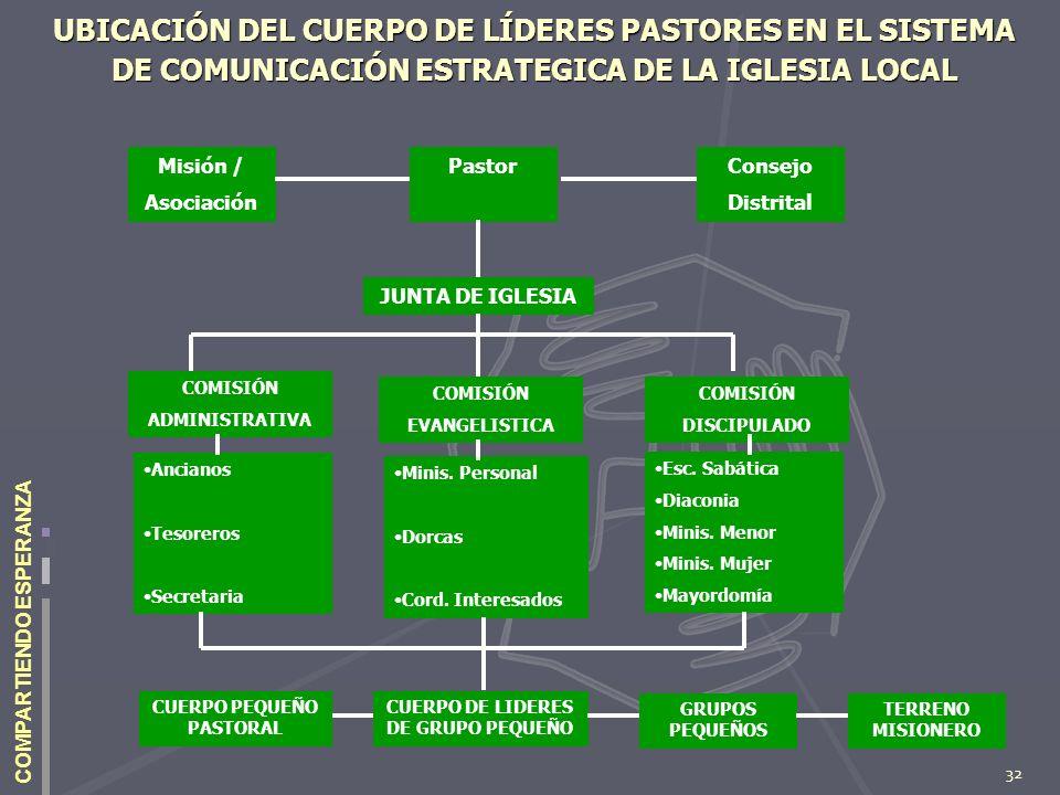 UBICACIÓN DEL CUERPO DE LÍDERES PASTORES EN EL SISTEMA DE COMUNICACIÓN ESTRATEGICA DE LA IGLESIA LOCAL