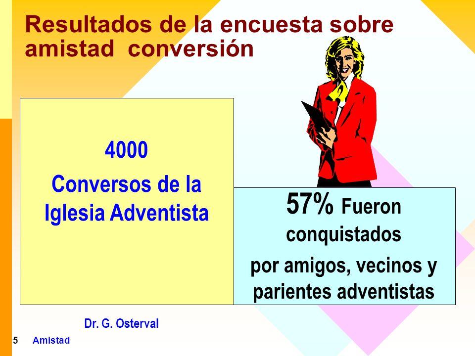 Resultados de la encuesta sobre amistad conversión