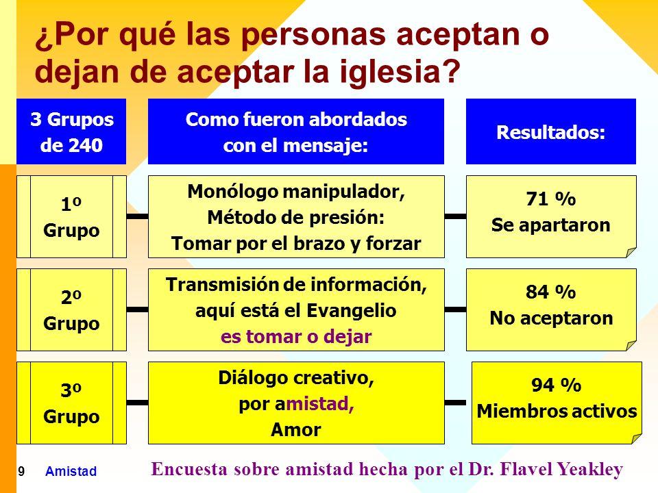¿Por qué las personas aceptan o dejan de aceptar la iglesia