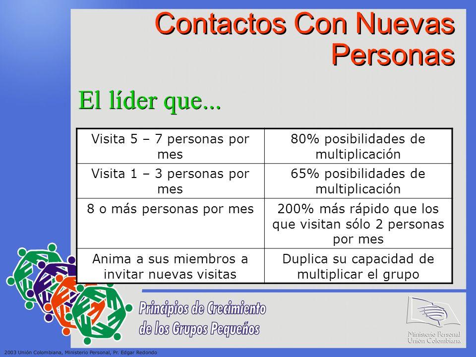 Contactos Con Nuevas Personas