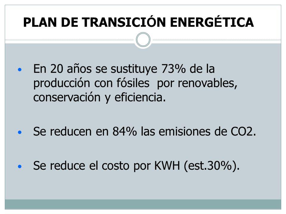 PLAN DE TRANSICIÓN ENERGÉTICA