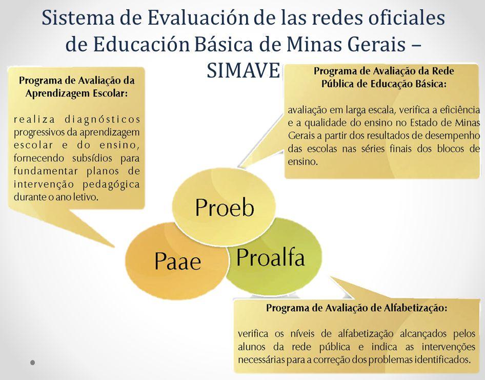 Sistema de Evaluación de las redes oficiales de Educación Básica de Minas Gerais – SIMAVE