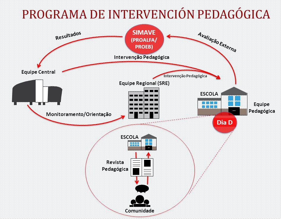 Intervenção Pedagógica Intervenção Pedagógica Monitoramento/Orientação