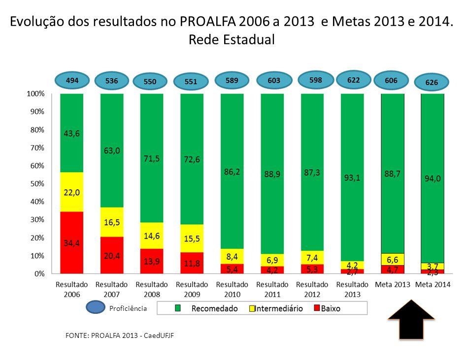 Evolução dos resultados no PROALFA 2006 a 2013 e Metas 2013 e 2014.