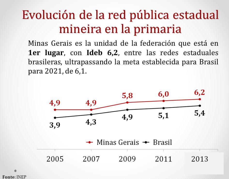 Evolución de la red pública estadual mineira en la primaria