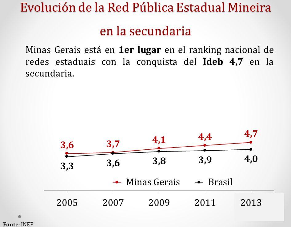 Evolución de la Red Pública Estadual Mineira en la secundaria