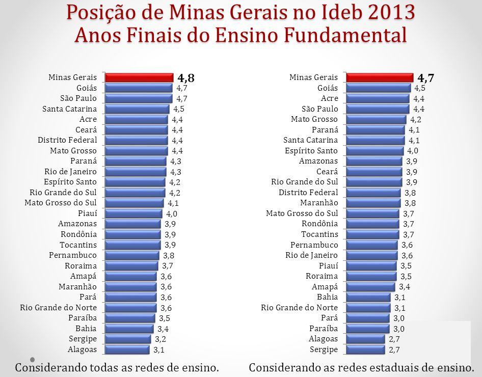 Posição de Minas Gerais no Ideb 2013 Anos Finais do Ensino Fundamental