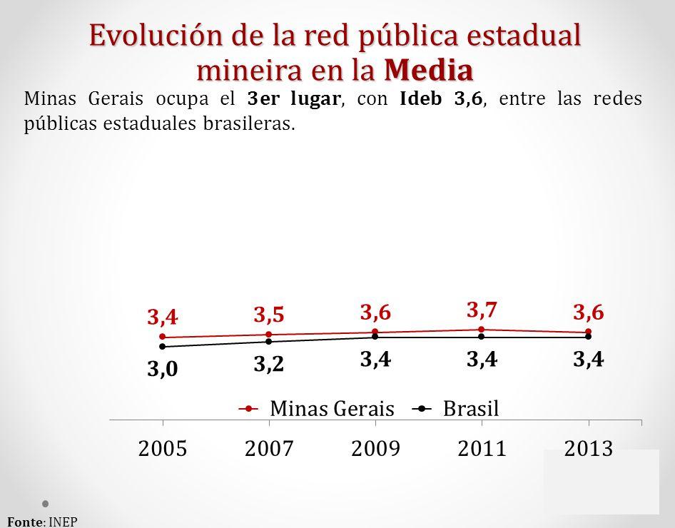 Evolución de la red pública estadual mineira en la Media