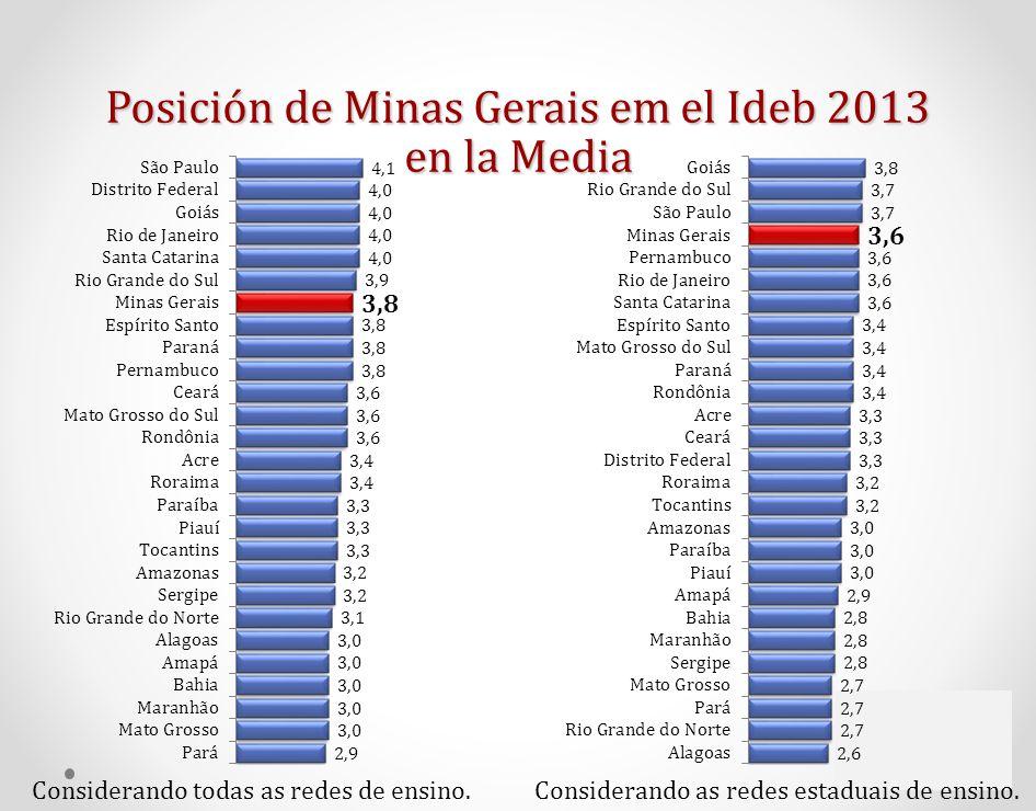 Posición de Minas Gerais em el Ideb 2013 en la Media