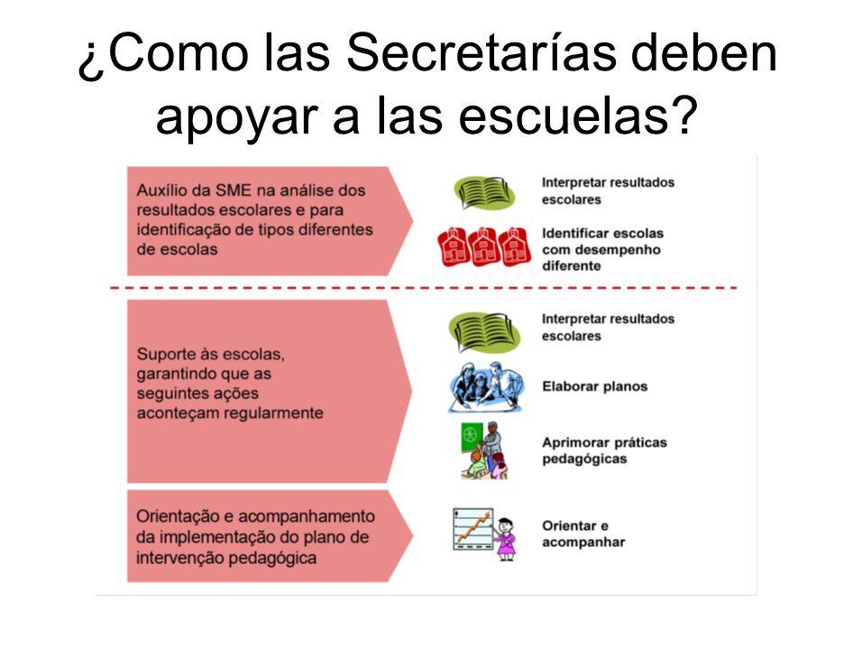¿Como las Secretarías deben apoyar a las escuelas