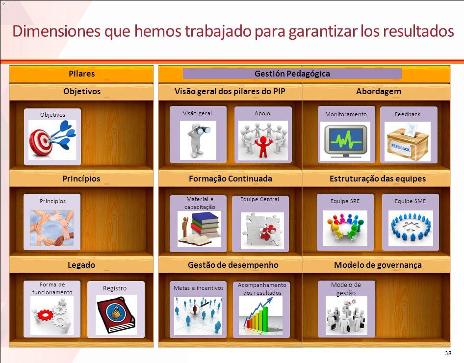 Dimensiones que hemos trabajado para garantizar los resultados