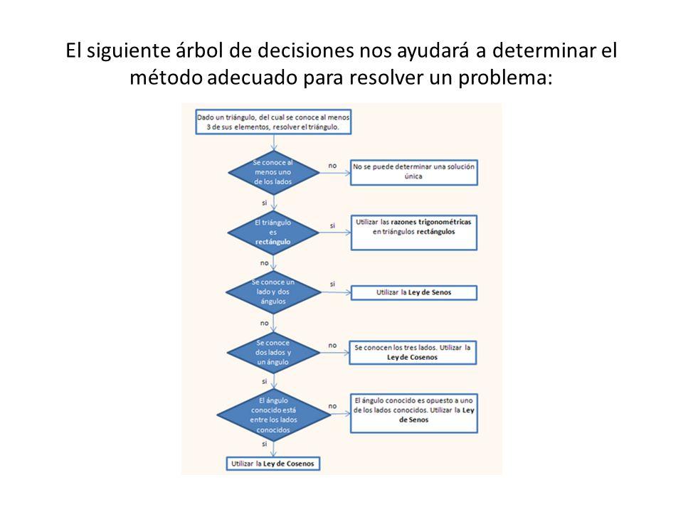 El siguiente árbol de decisiones nos ayudará a determinar el método adecuado para resolver un problema: