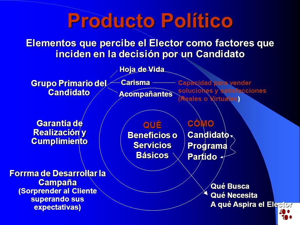 Producto Político Elementos que percibe el Elector como factores que inciden en la decisión por un Candidato.
