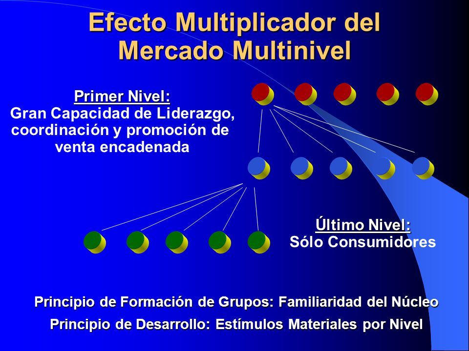 Efecto Multiplicador del Mercado Multinivel
