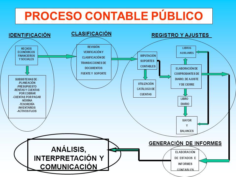 PROCESO CONTABLE PÚBLICO ANÁLISIS, INTERPRETACIÓN Y COMUNICACIÓN