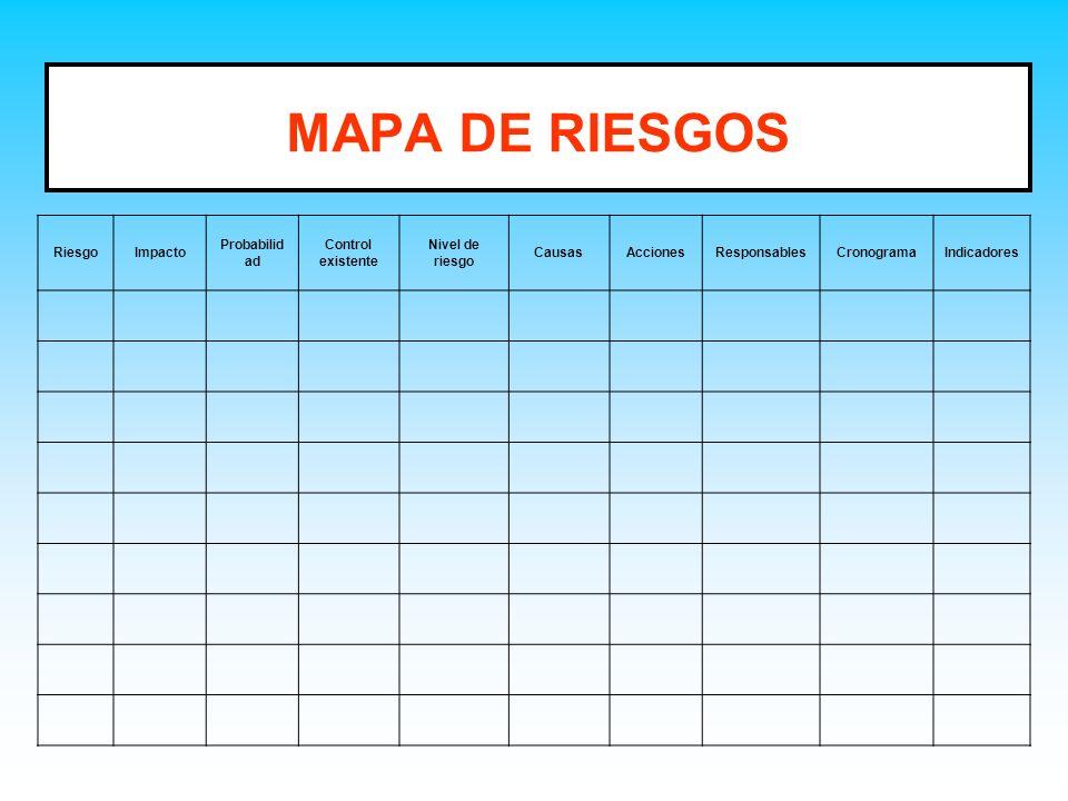 MAPA DE RIESGOS Riesgo Impacto Probabilidad Control existente