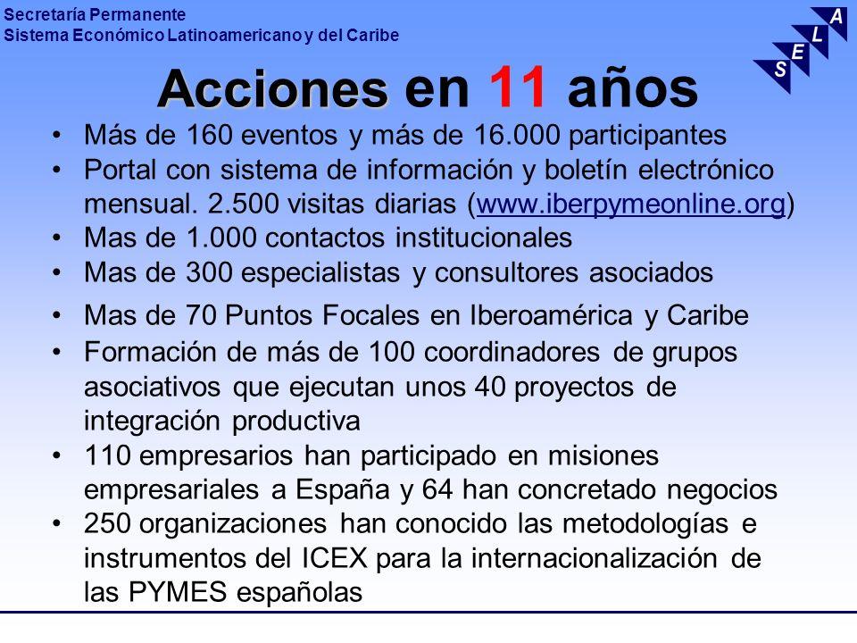 Acciones en 11 años Más de 160 eventos y más de 16.000 participantes