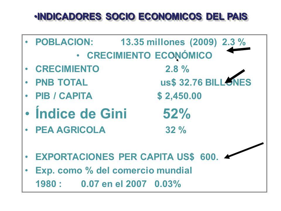 INDICADORES SOCIO ECONOMICOS DEL PAIS CRECIMIENTO ECONÓMICO