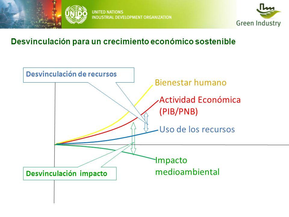 Actividad Económica (PIB/PNB)