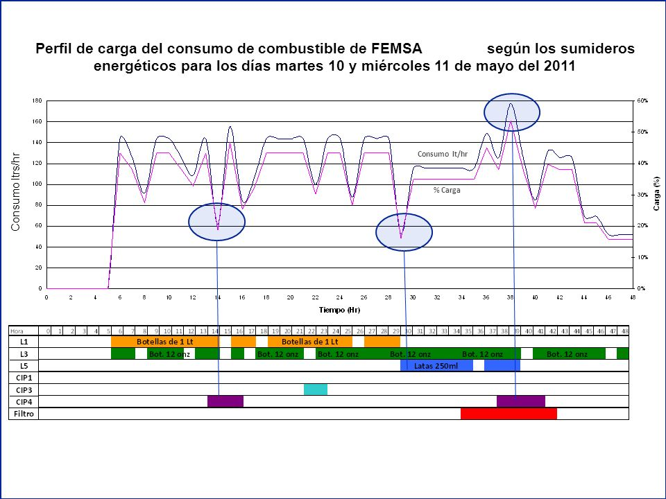 Perfil de carga del consumo de combustible de FEMSA Panamá según los sumideros energéticos para los días martes 10 y miércoles 11 de mayo del 2011