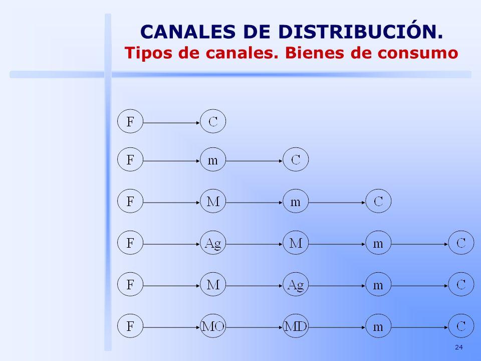 CANALES DE DISTRIBUCIÓN. Tipos de canales. Bienes de consumo