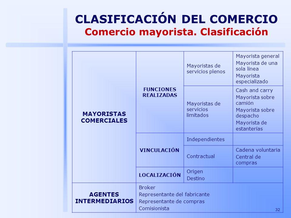 CLASIFICACIÓN DEL COMERCIO Comercio mayorista. Clasificación