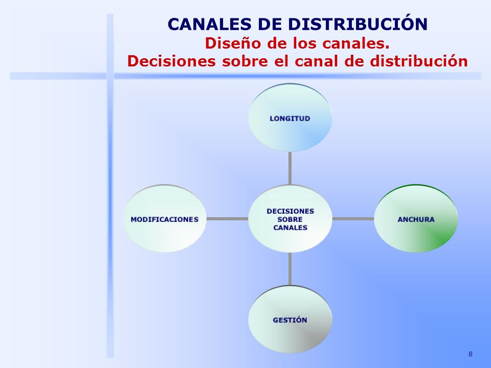 CANALES DE DISTRIBUCIÓN Diseño de los canales