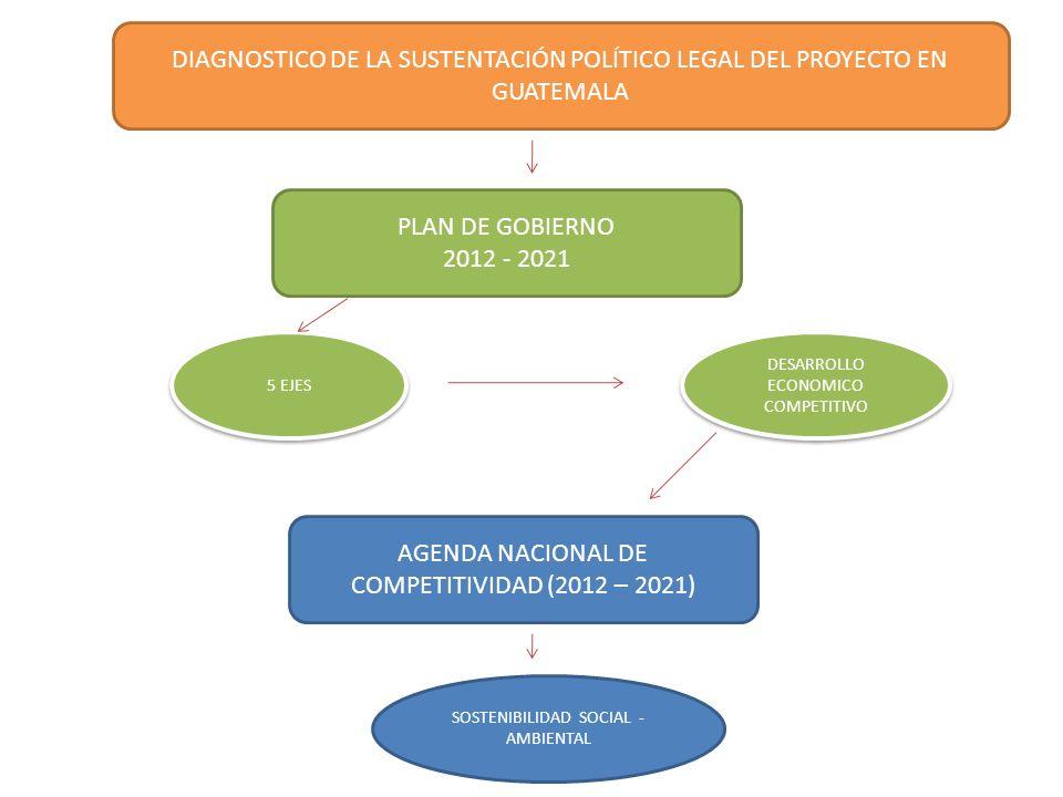 AGENDA NACIONAL DE COMPETITIVIDAD (2012 – 2021)