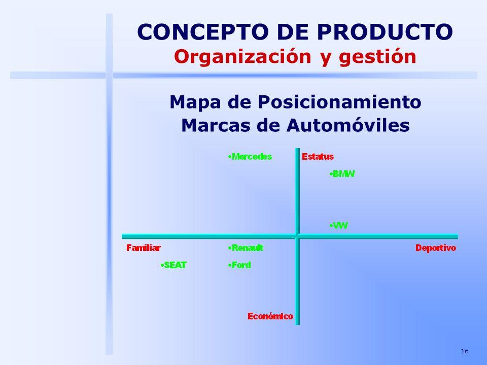Organización y gestión Mapa de Posicionamiento