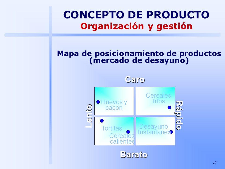 Organización y gestión Mapa de posicionamiento de productos