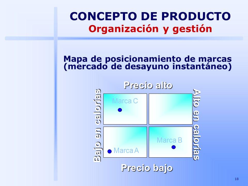 CONCEPTO DE PRODUCTO Organización y gestión Precio alto