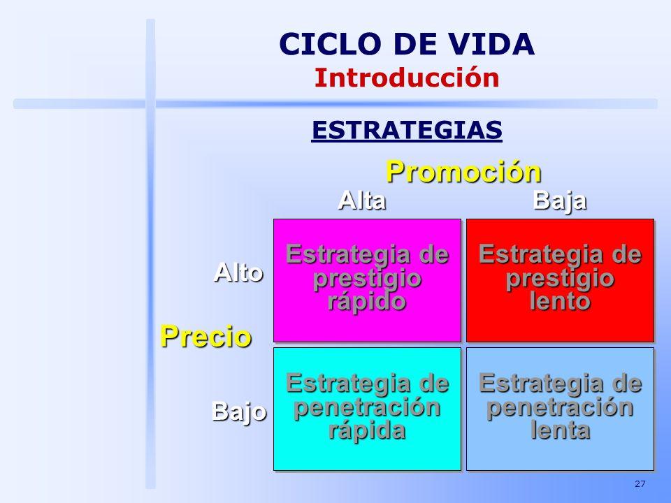 CICLO DE VIDA Promoción Precio Introducción Estrategia de prestigio