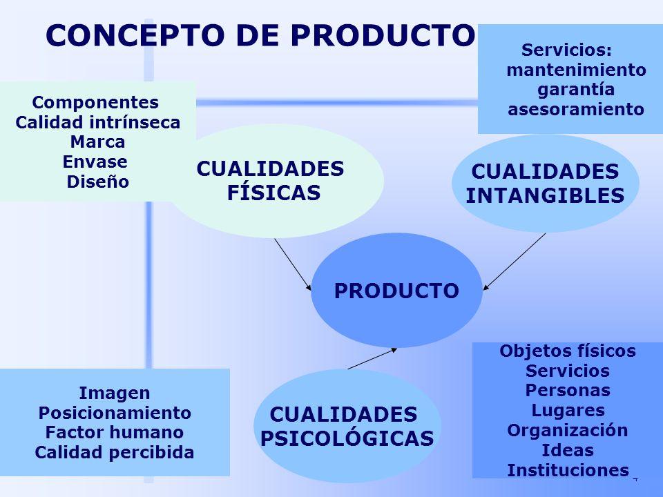 CONCEPTO DE PRODUCTO CUALIDADES CUALIDADES FÍSICAS INTANGIBLES