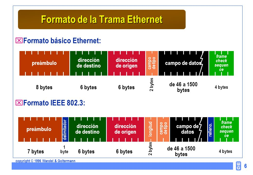 Único Ethernet Formato De Trama 802.3 Componente - Ideas de Arte ...